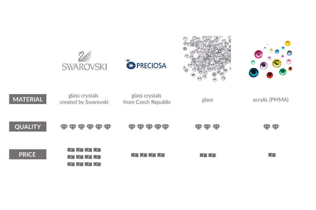 good quality rhinestones-comparison of swarovski preciosa glass and acylic rhinestones